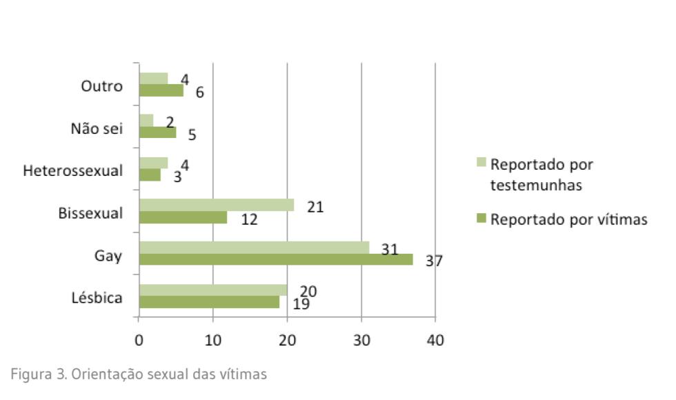 orientação sexual vítimas