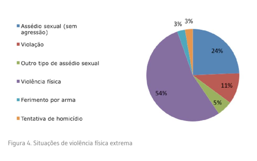 situações de violência física extrema LGBT Portugal