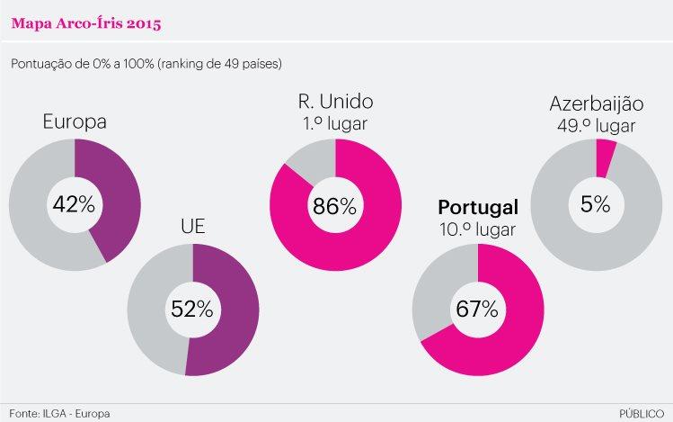 portugal mapa arco íris europa ilga dados 2