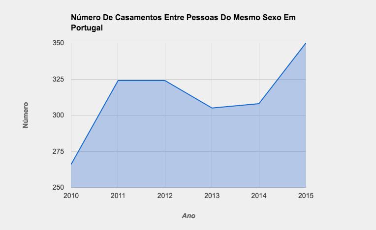 Инфографики Число браков между однополыми в Португалии