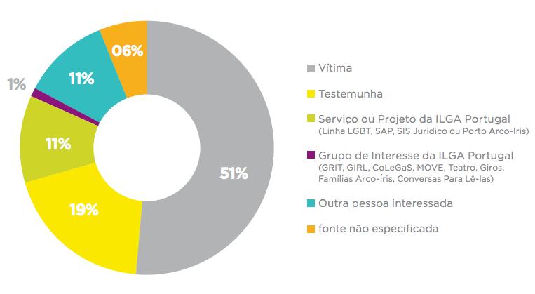 observatorio_discriminacao_2015 ILGA Portugal denúncia