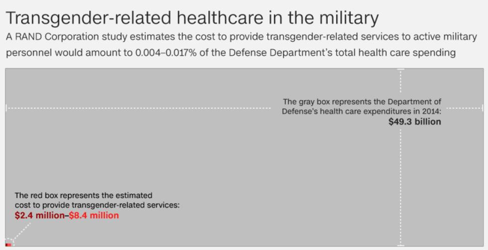 trangénero saúde custo militar eua